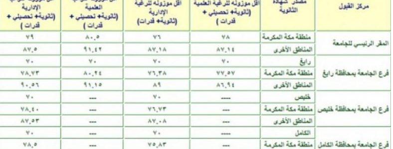 مجموعة صور لل نسب قبول جامعة الملك عبدالعزيز 1441
